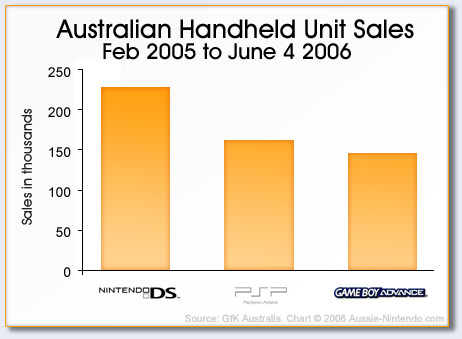 an_handheld_sales_june06_01.jpg