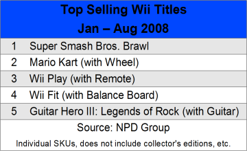 NPD: Top Five Selling Games Of 2008, So Far