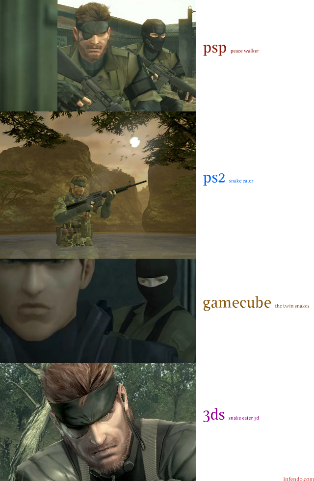 3DS vs. PSP, PS2 and GameCube