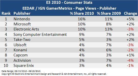 E3 2010: GamerMetrics/GameTrailers Stream Stats