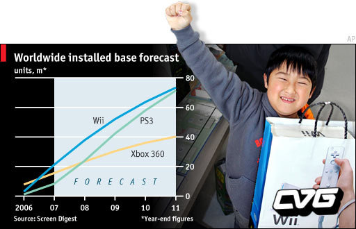 Screen Digest Analysis: Wii Barely Wins By 2011