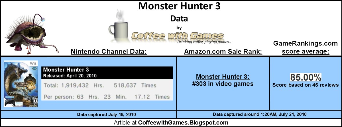 Coffee's Monster Hunter Tri data, reviews, sales chart