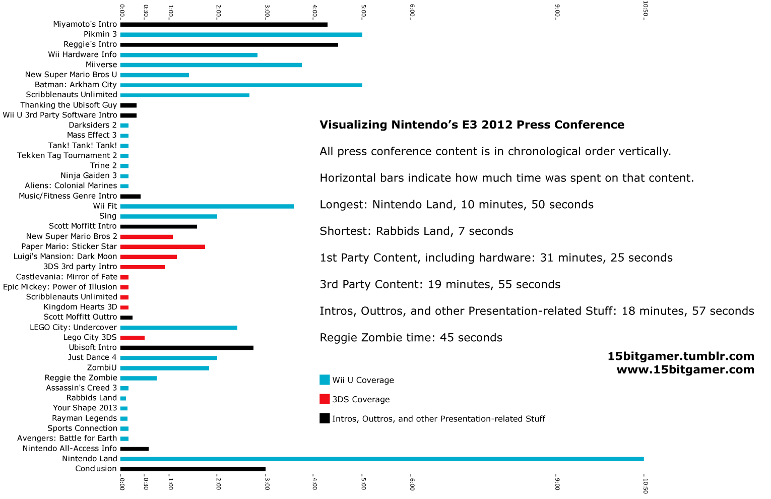 Nintendo's E3 2012 press conference – time spent on each game