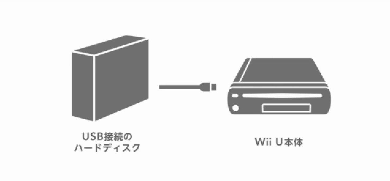 New Nintendo Direct (JP) Video – Iwata Talks Wii U Data Management, USB Storage