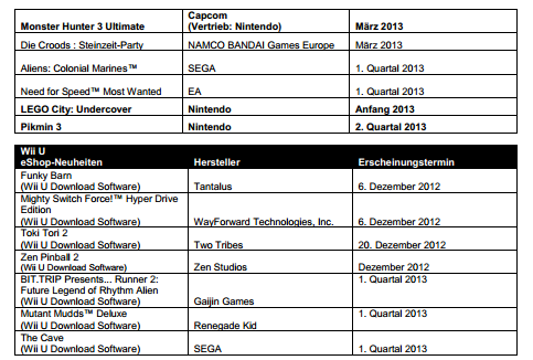 Nintendo updates release list for Europe
