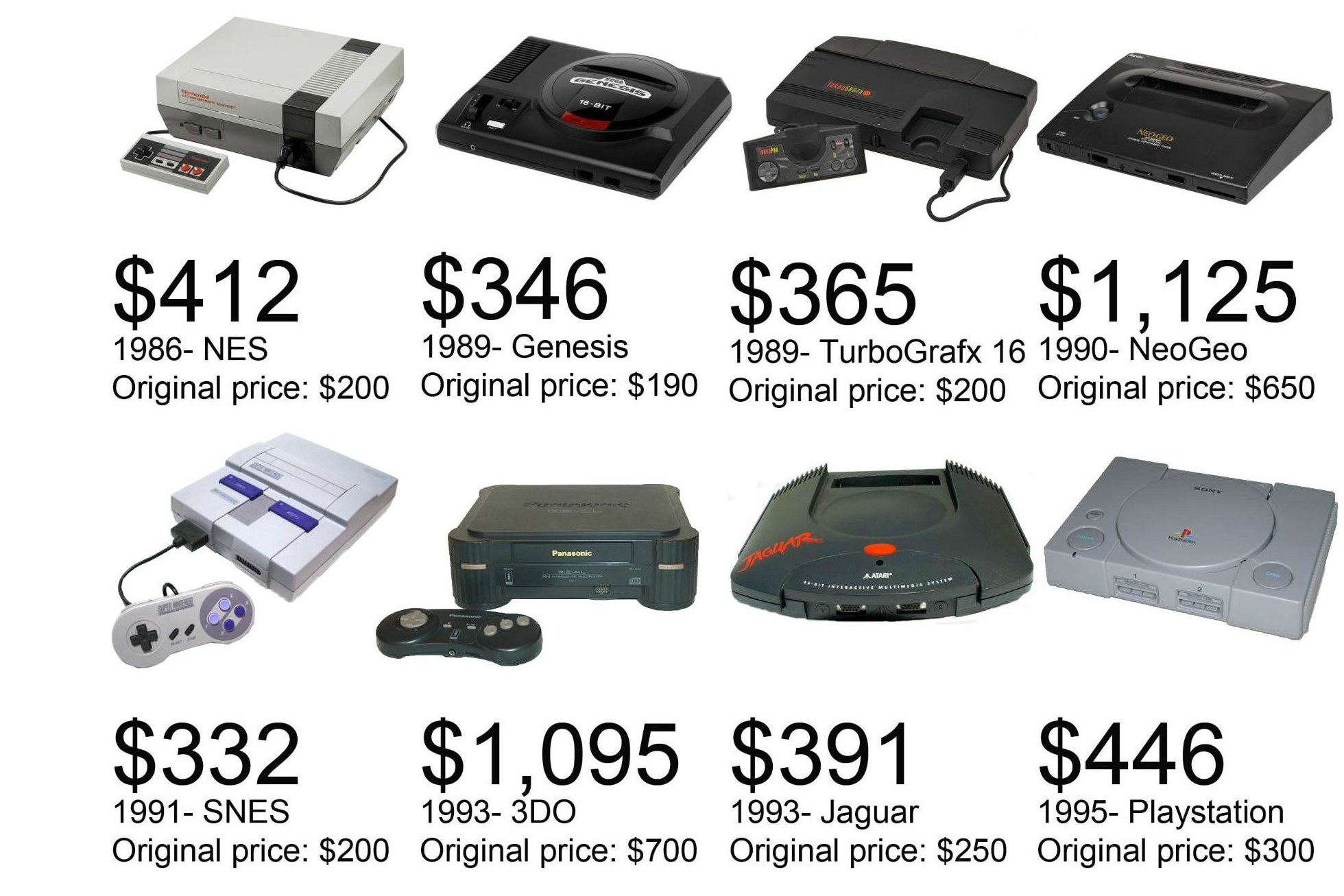 What Retro Consoles Would Cost If They Were On Store Shelves