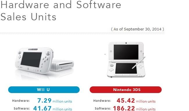wiiu-3ds-sales-sep-2014