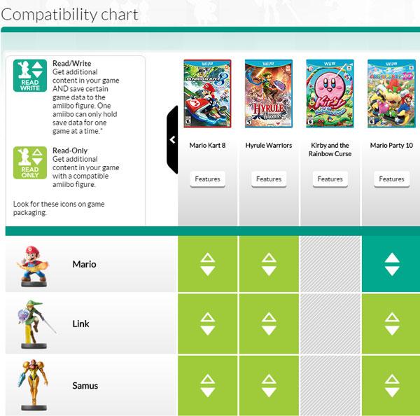 amiibo-compatibility