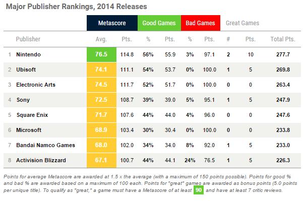 metacritic-rankings-2014