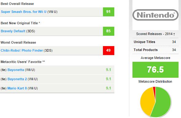 nintendo-metacritic-2014-score