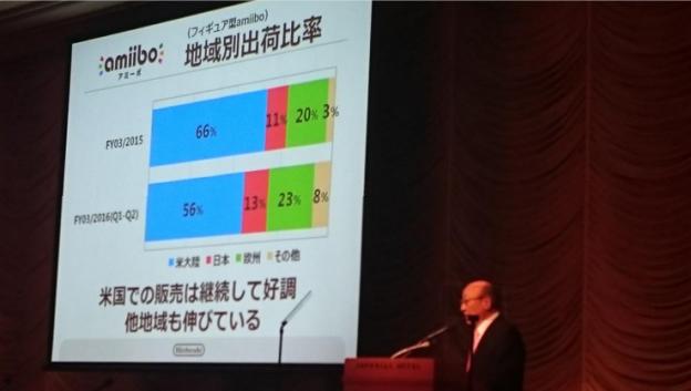 Amiibo sales regional breakdown. Blue is north america. Red Japan. Green Europe. Zelda most popular in US, Europe.